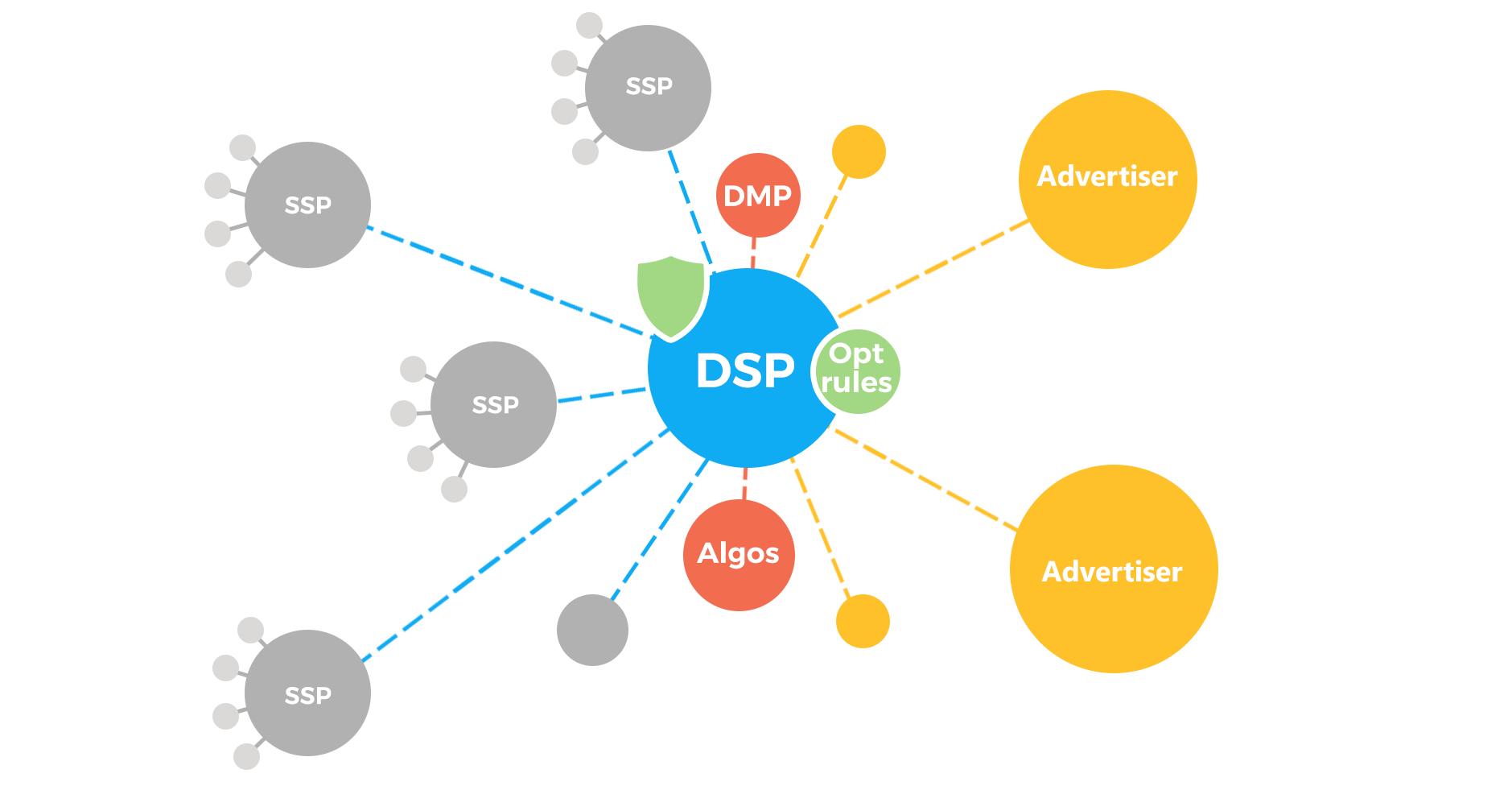 Photo DSP là gì? Tại sao nên sử dụng DSP 1